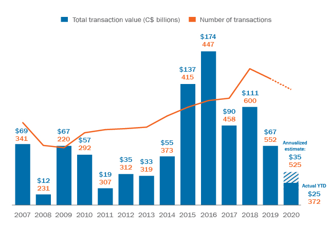 A graph displaying total M&A transactions and their value from 2007 through September 2020.