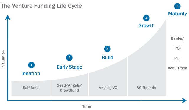 An infographic detailing the venture funding life cycle.