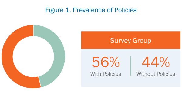 Prevalence of Policies