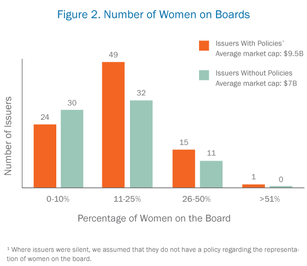Number of Women on Boards