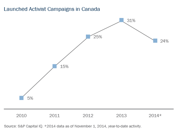Launched Activist Campaigns in Canada