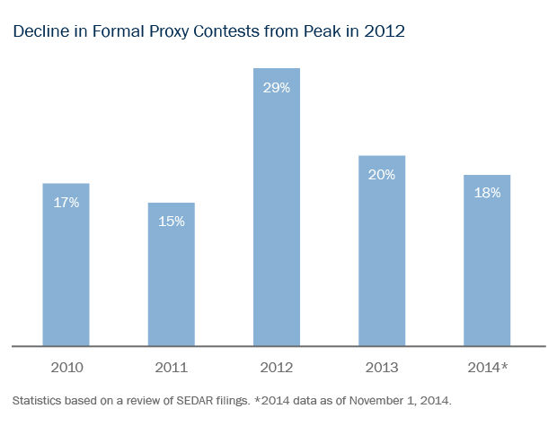 Decline in Formal Proxy Contests from Peak in 2012