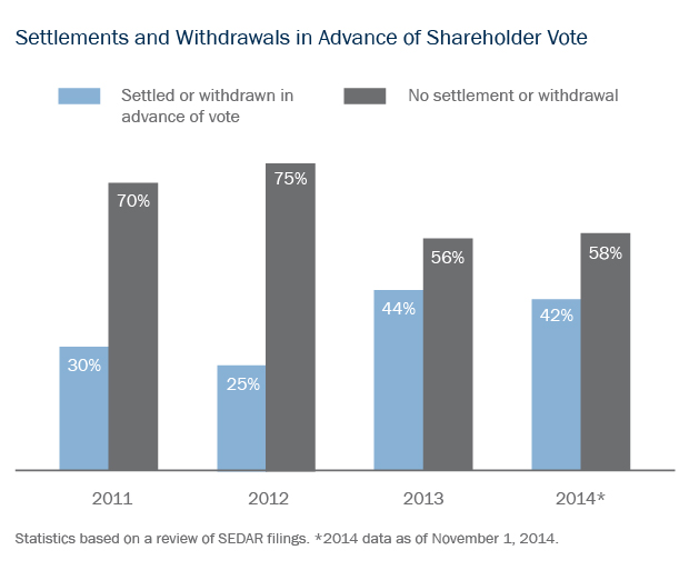 Settlements and Withdrawals in Advance of Shareholder Vote