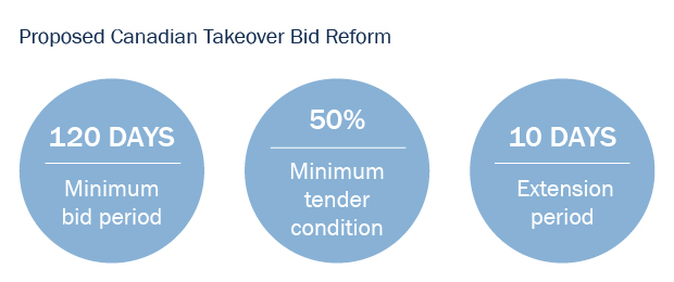 Proposed Canadian Takeover Bid Reform