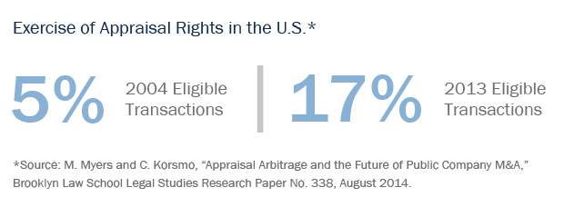 Exercise of Appraisal Rights in the U.S.