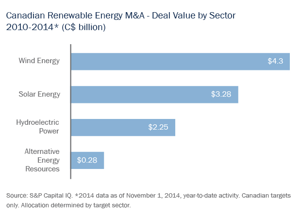 Canadian Renewable Energy M&A - Deal Value by Sector 2010-2014 (C$ billion)