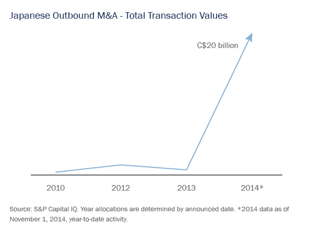 Japanese Outbound M&A - Total Transaction Values