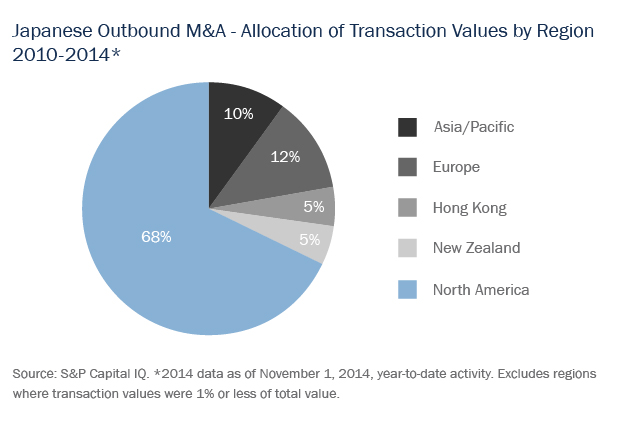 Japanese Outbound M&A - Allocation of Transaction Values by Region 2010-2014