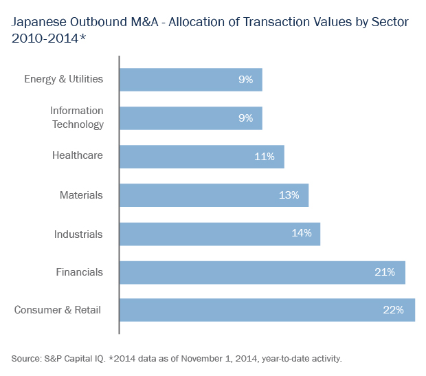 Japanese Outbound M&A - Allocation of Transaction Values by Sector 2010-2014*
