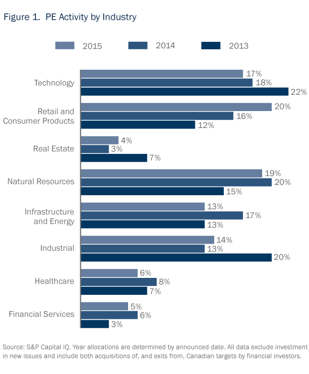 Private Equity in Focus 2016