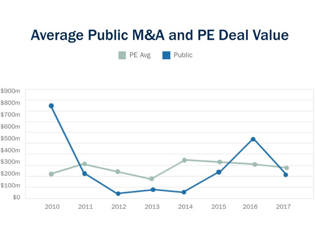 Average public m&a and PE deal value