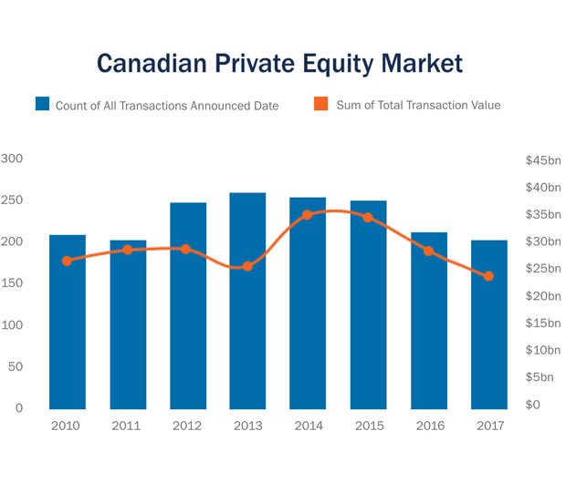 Canadian private equity market