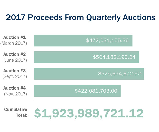 2017 proceeds from quarterly auctions