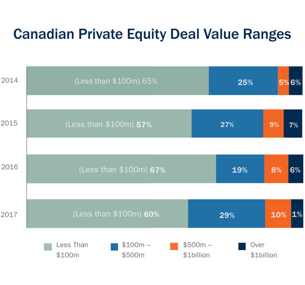 Canadian public equity deal value ranges