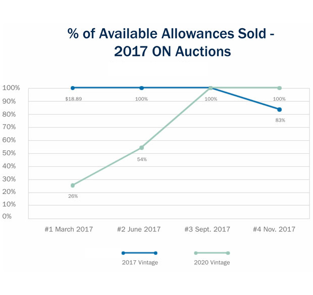 Available allowances sold 2017 on auctions