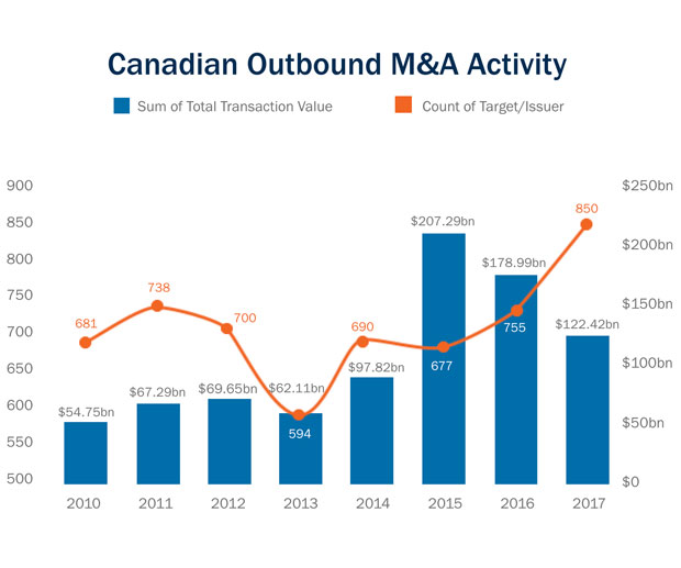 Canadian outbound M&A activity