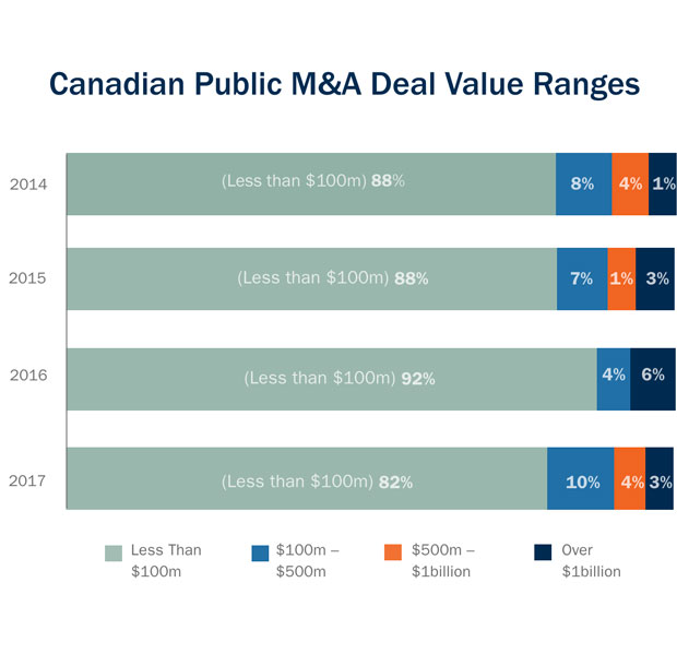Canadian public M&A deal value ranges