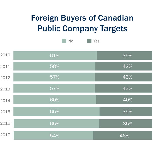 Foreign buyers of Canadian public company targets