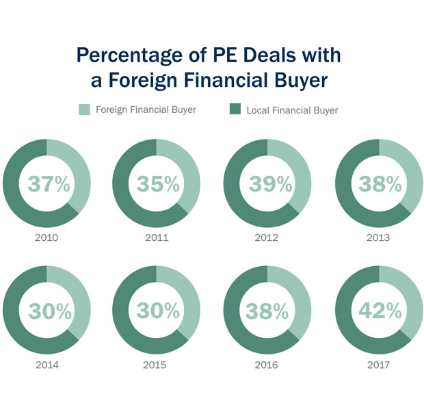 Percentage of deals with foreign financial buyer