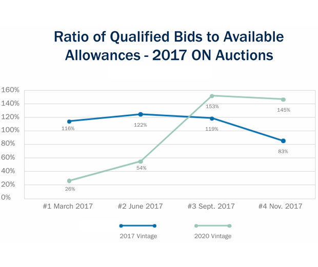 Ratio qualified bids to available allowances 2017 Ontario allowances