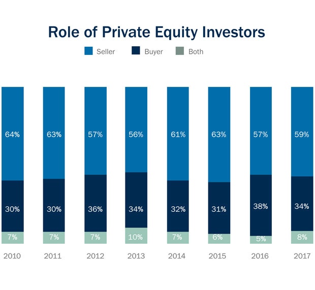role of private equity investors