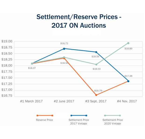 Settlement reserve prices