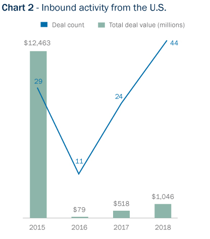 Bar Graph: Inbound deal activity from the U.S.