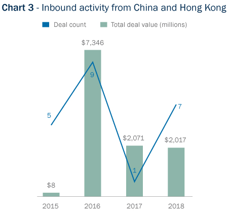Bar Graph: Inbound deal activity from China and Hong Kong