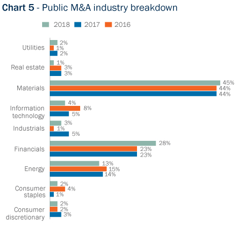 Bar Graph: Public M&A industry breakdown