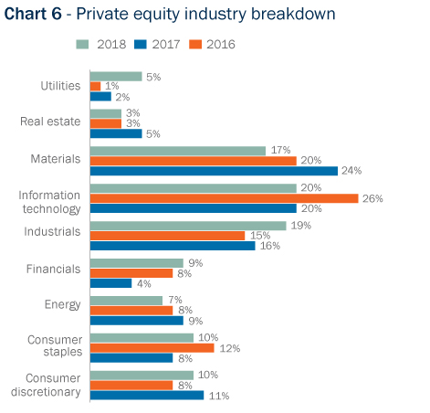 Bar Graph: Private equity industry breakdown
