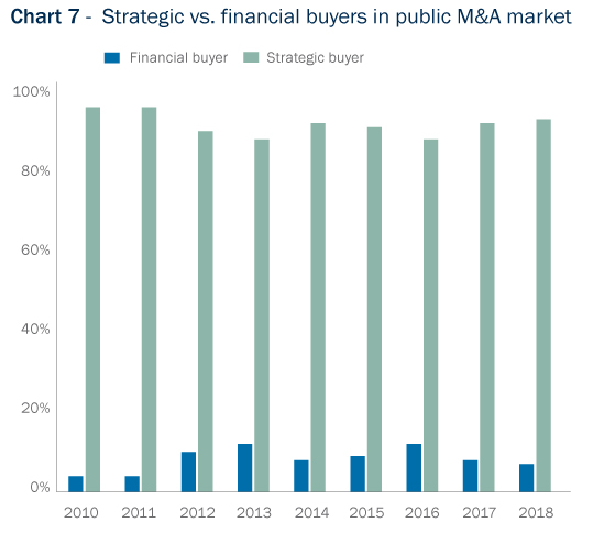 Bar Graph: Strategic versus financial buyers in public M&A market
