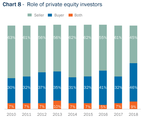 Bar Graph: Role of private equity investors, breakdown by percentage