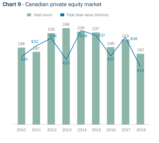 Bar Graph: Canadian private equity market deal count and values, 2010 to 2018