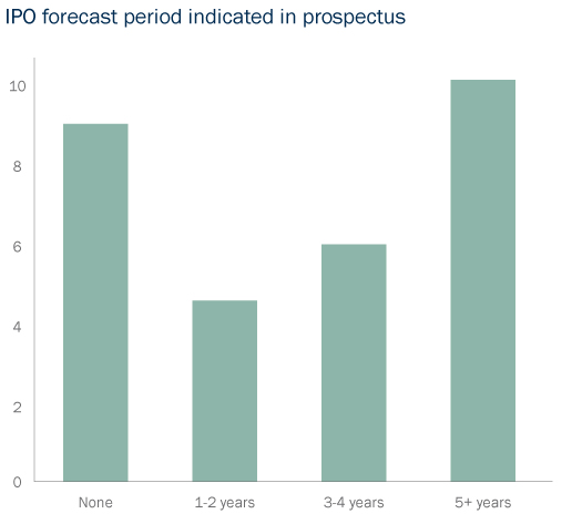 Bar Graph: IPO forecast periods indicated in prospectus