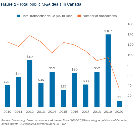 Figure 1 - Total public M and A deals in Canada