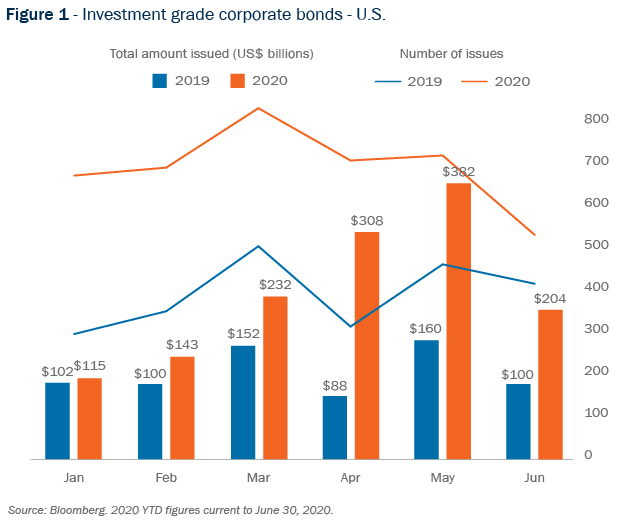 Figure 1 - Investment grade corporate bonds - U.S.