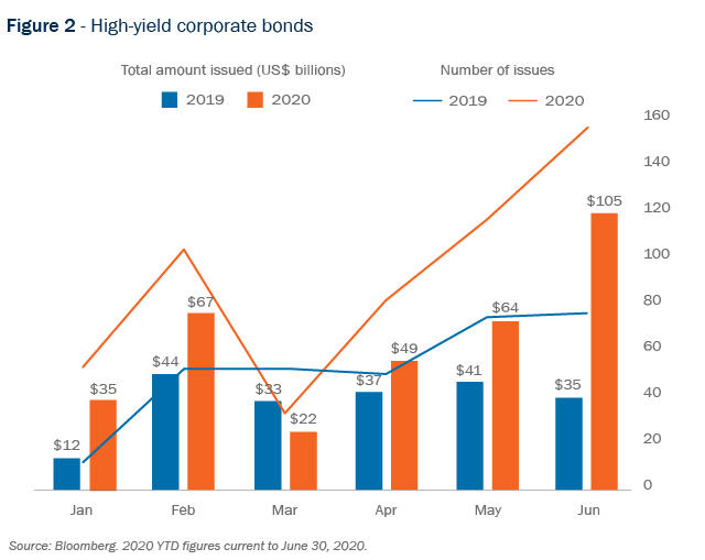 Figure 2 - High-yield corporate bonds