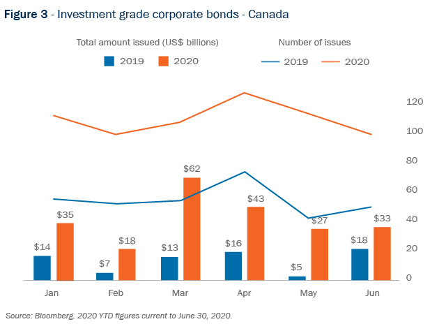 Figure 3 - Investment grade corporate bonds - Canada