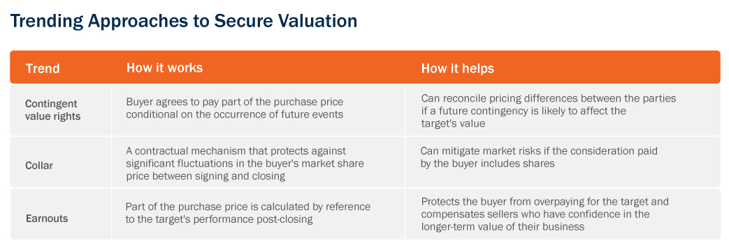 Chart- Trending Approaches to Secure Valuation
